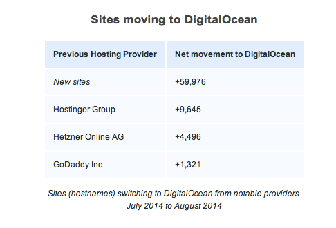 DigitalOcean - Growth | Netcraft
